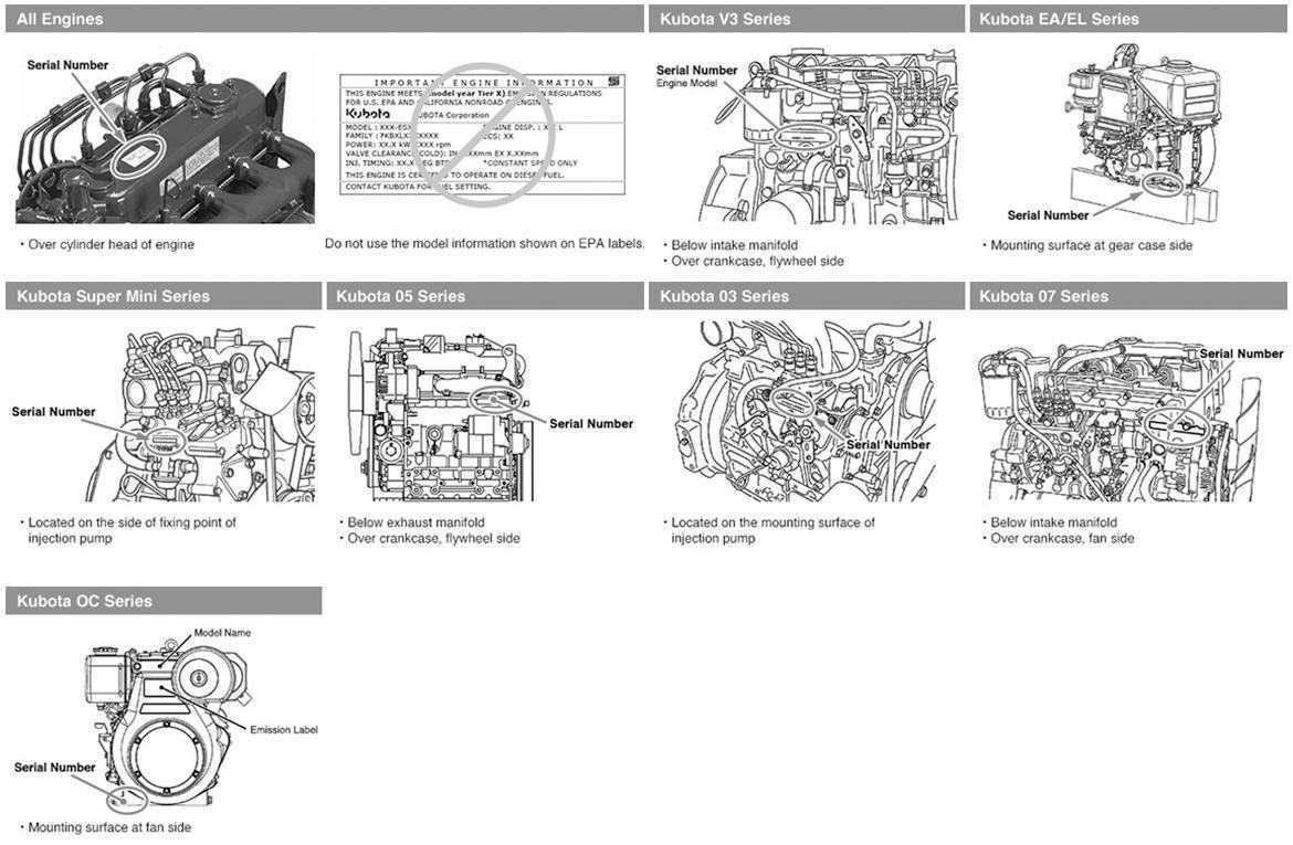 Kubota Engine Serial Number Locations